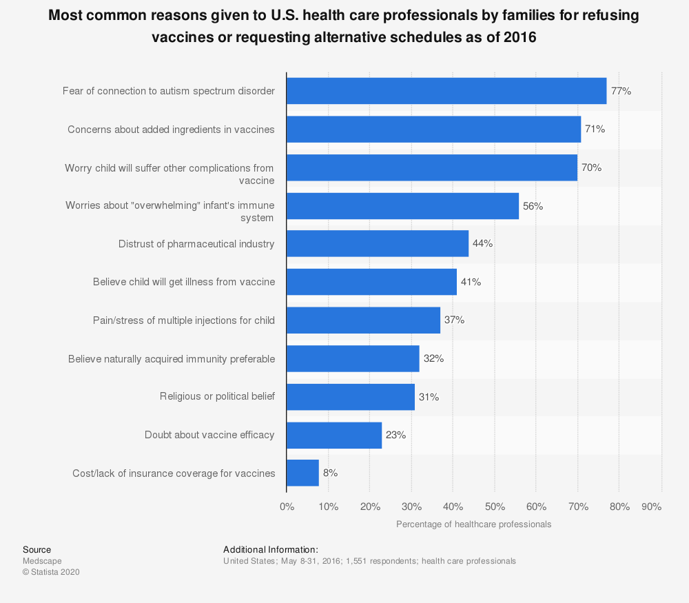 Statistic: Most common reasons given to U.S. health care professionals by families for refusing vaccines or requesting alternative schedules as of 2016 | Statista