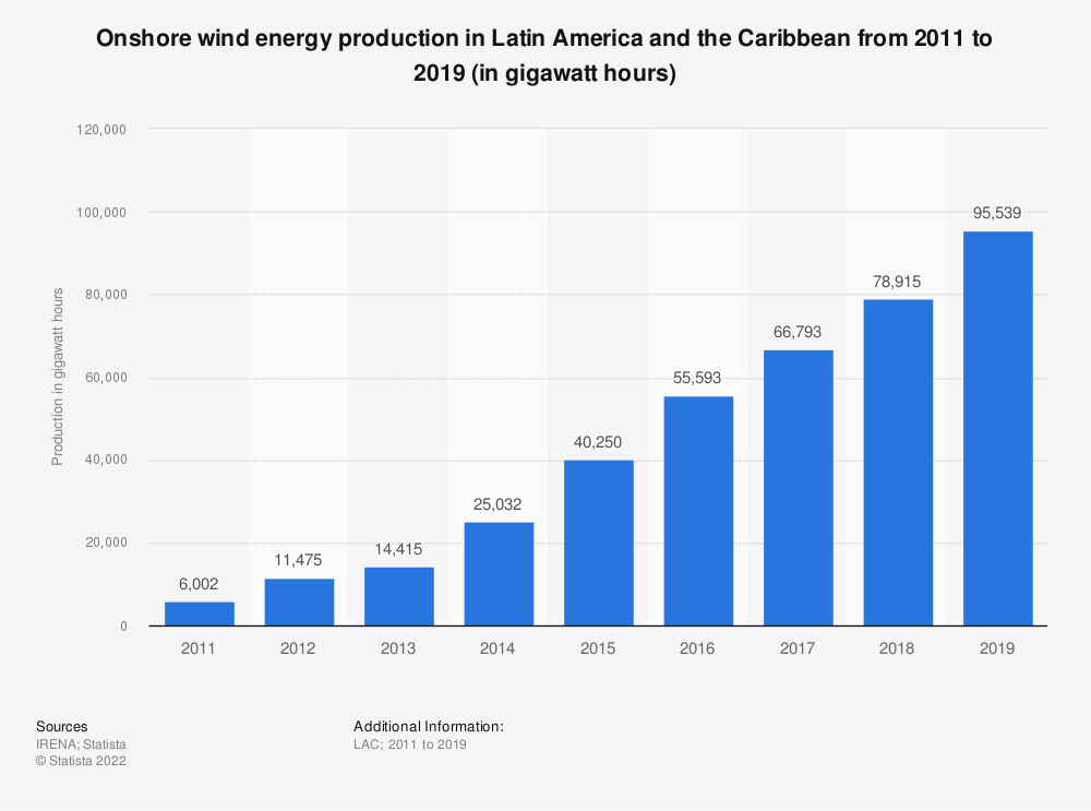 Statistic: Onshore wind energy production in Latin America and the Caribbean from 2010 to 2018 (in gigawatt hours) | Statista