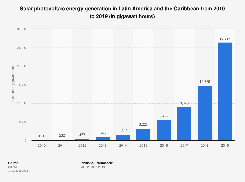Statistic: Solar photovoltaic energy production in Latin America and the Caribbean from 2008 to 2016 (in gigawatt hours) | Statista