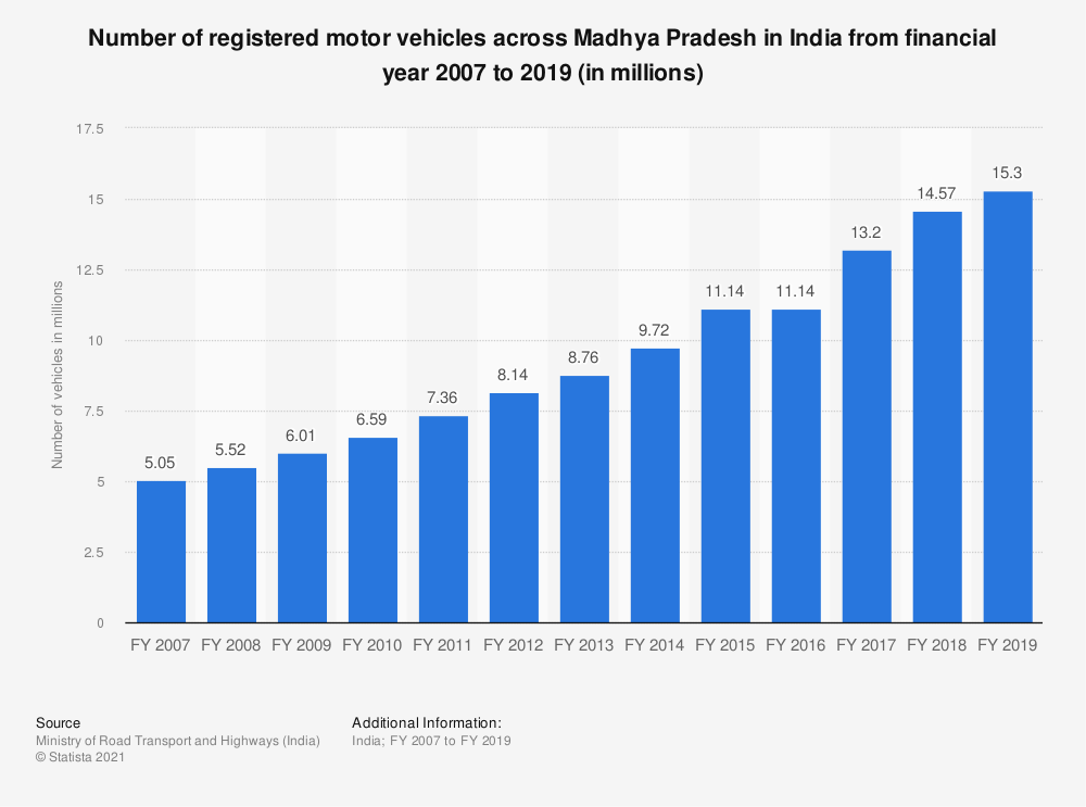 Statistic: Number of registered motor vehicles across Madhya Pradesh in India from financial year 2007 to 2017 (in millions) | Statista