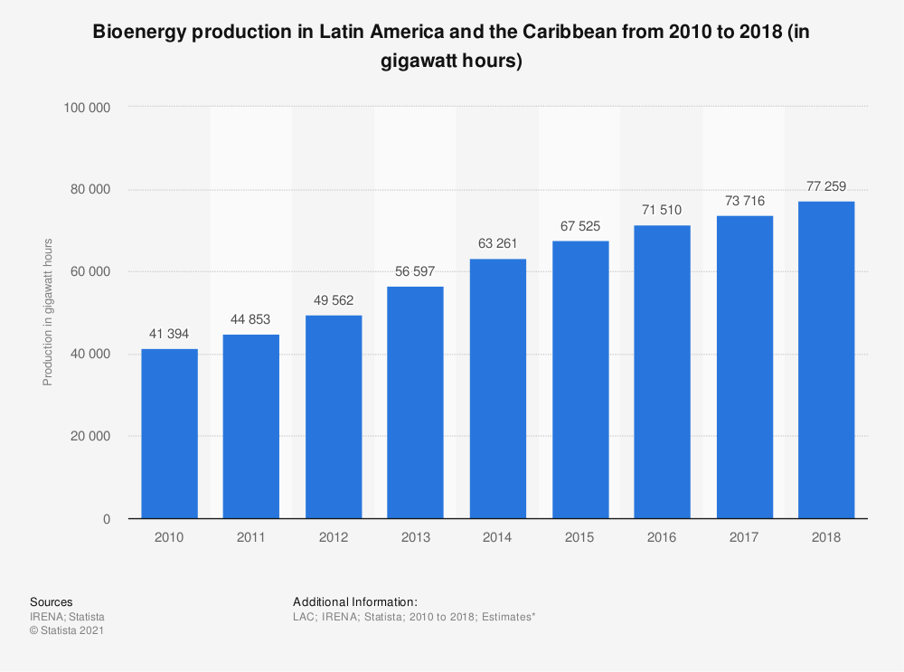 Statistic: Bioenergy production in Latin America and the Caribbean from 2008 to 2016 (in gigawatt hours) | Statista