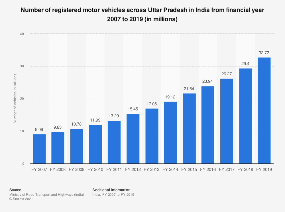 Statistic: Number of registered motor vehicles across Uttar Pradesh in India from financial year 2007 to 2017 (in millions) | Statista