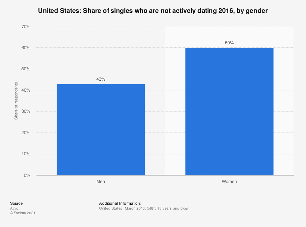 Statistic: United States: Share of singles who are not actively dating 2016, by gender | Statista