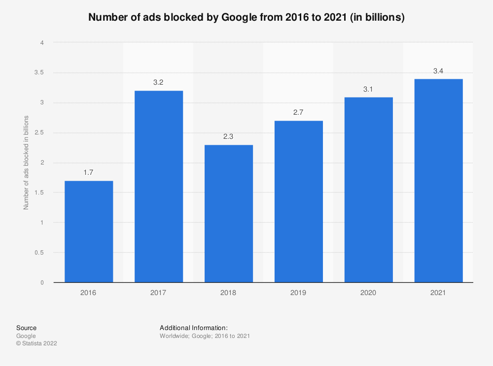 Statistic: Number of ads blocked by Google from 2016 to 2018 (in billions) | Statista