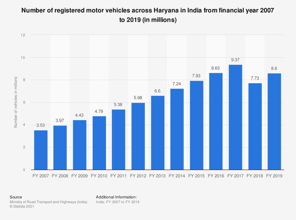Statistic: Number of registered motor vehicles across Haryana in India from financial year 2007 to 2017 (in millions) | Statista