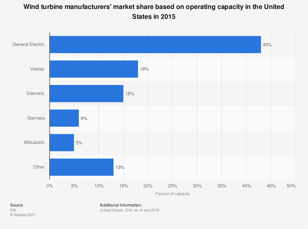 Statistic: Wind turbine manufacturers' market share based on operating capacity in the United States in 2015 | Statista