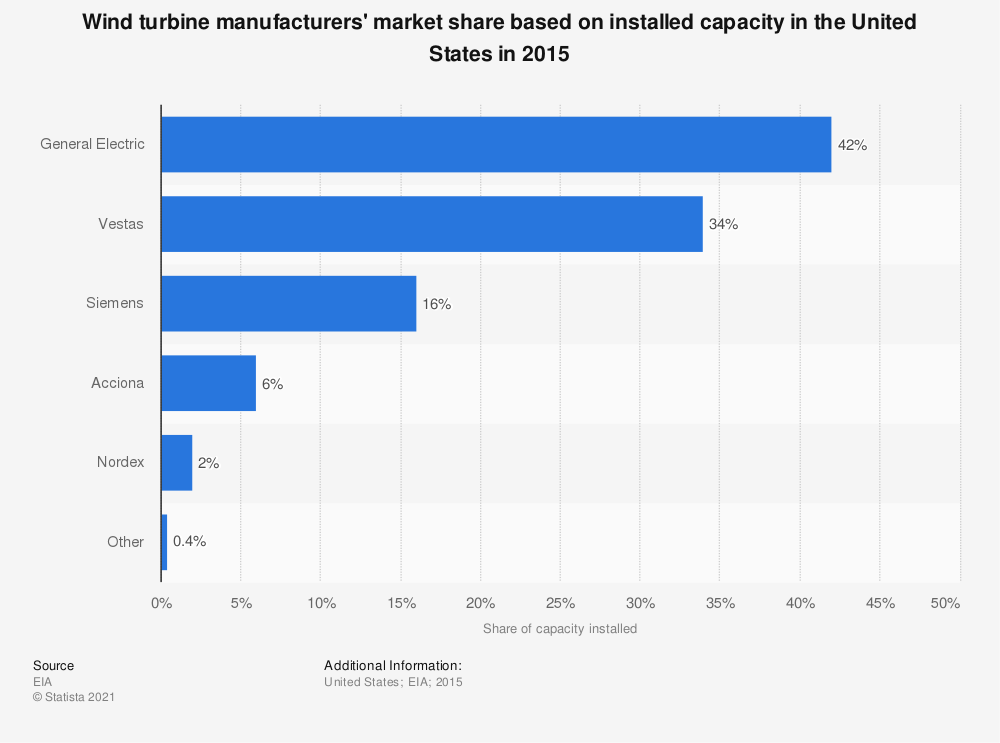 Statistic: Wind turbine manufacturers' market share based on installed capacity in the United States in 2015 | Statista