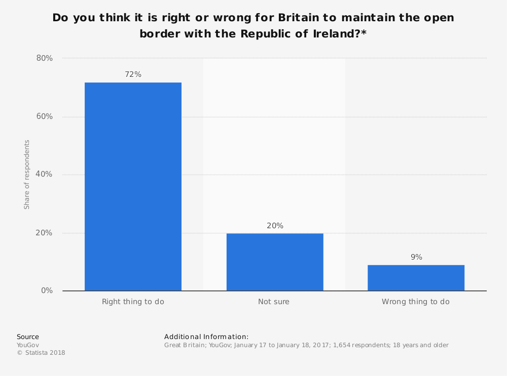 Statistic: Do you think it is right or wrong for Britain to maintain the open border with the Republic of Ireland?* | Statista