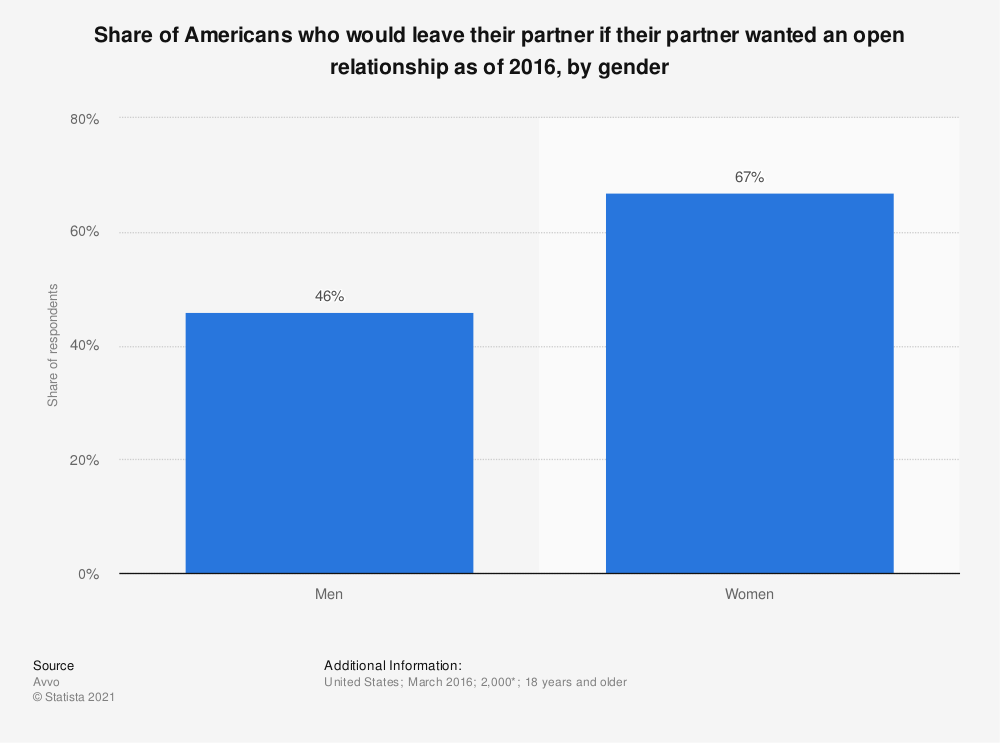 Statistic: Share of Americans who would leave their partner if their partner wanted an open relationship as of 2016, by gender | Statista
