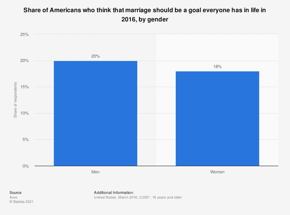 Statistic: Share of Americans who think that marriage should be a goal everyone has in life in 2016, by gender | Statista