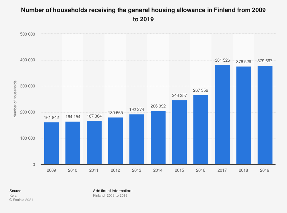 Statistic: Number of households receiving the general housing allowance in Finland from 2006 to 2016 | Statista