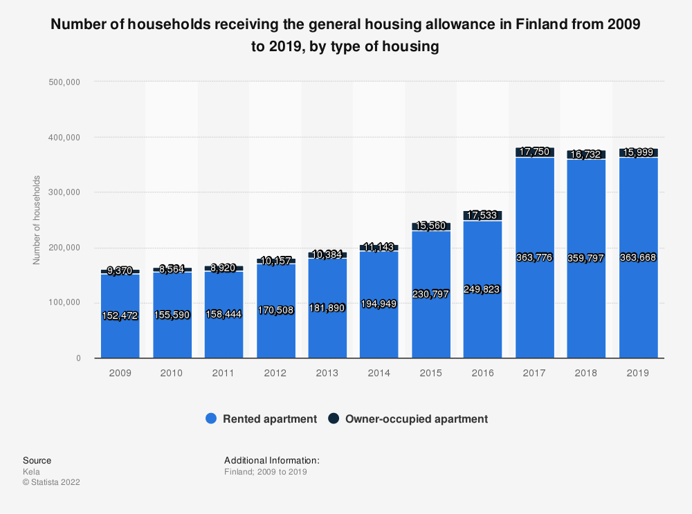 Statistic: Number of households receiving the general housing allowance in Finland from 2006 to 2016, by type of housing | Statista