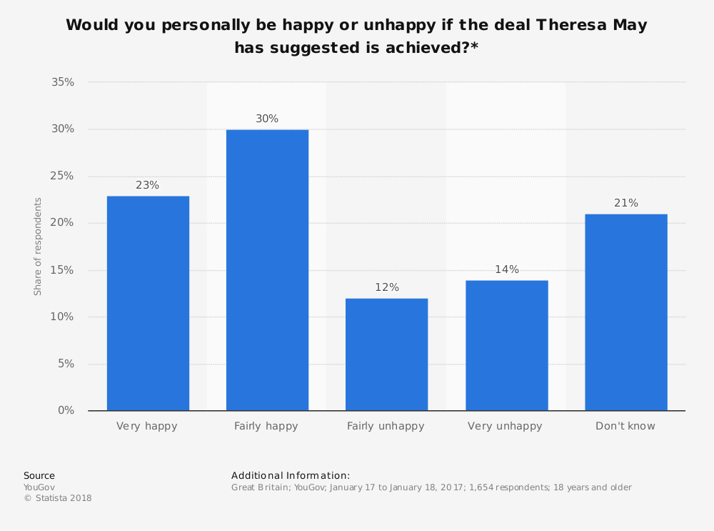 Statistic: Would you personally be happy or unhappy if the deal Theresa May has suggested is achieved?* | Statista