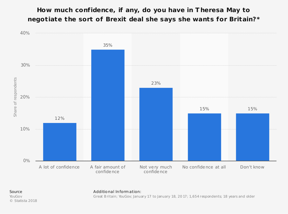 Statistic: How much confidence, if any, do you have in Theresa May to negotiate the sort of Brexit deal she says she wants for Britain?* | Statista