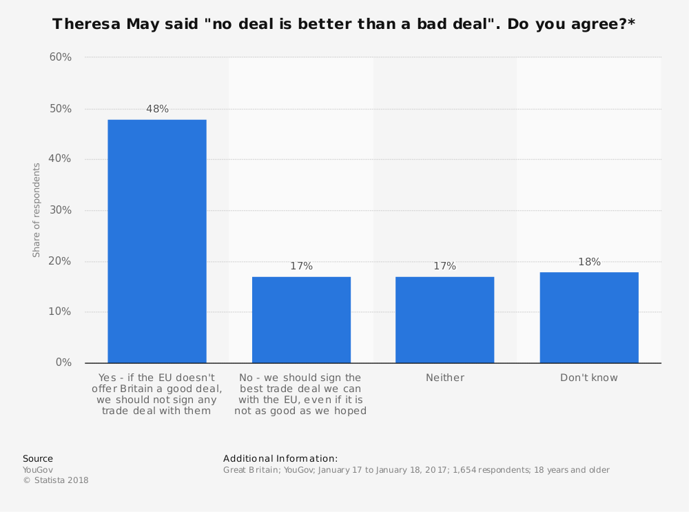 "Statistic: Theresa May said ""no deal is better than a bad deal"". Do you agree?* 