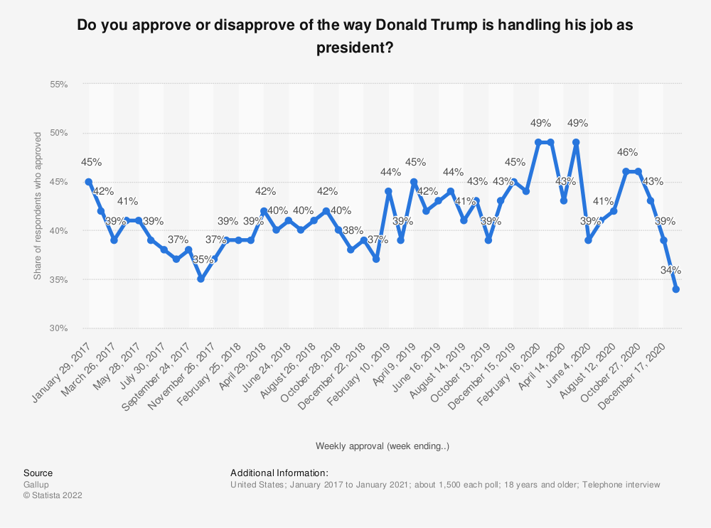 Statistic: Do you approve or disapprove of the way Donald Trump is handling his job as president?   Statista