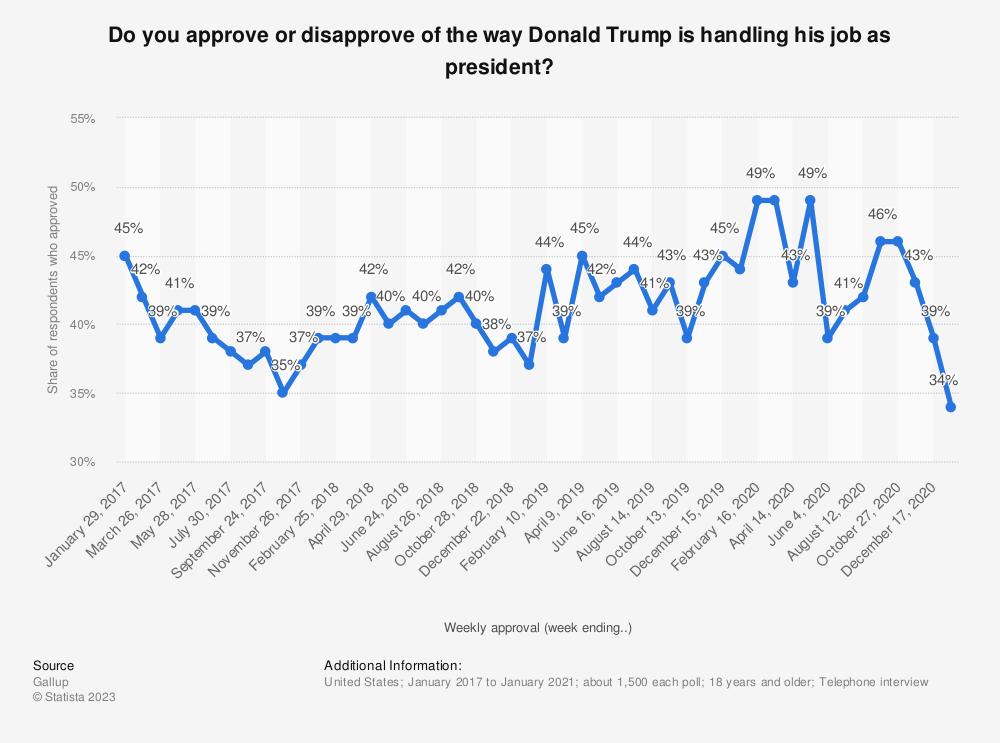 Trump job approval by U S  adults, 2017-2019 | Statista