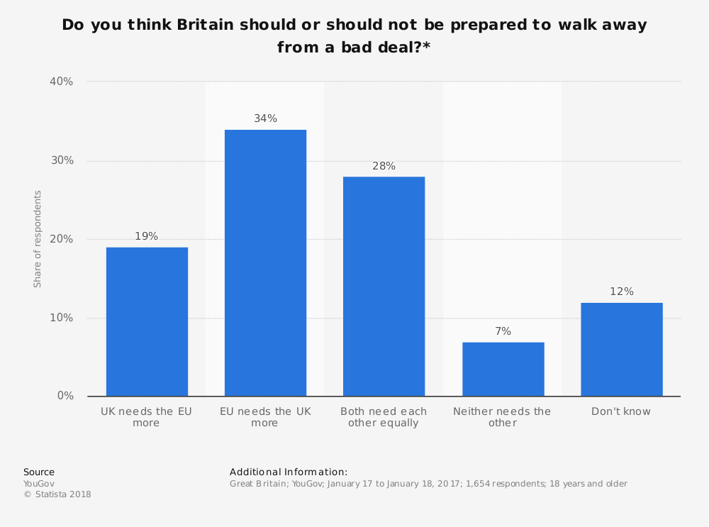 Statistic: Do you think Britain should or should not be prepared to walk away from a bad deal?* | Statista