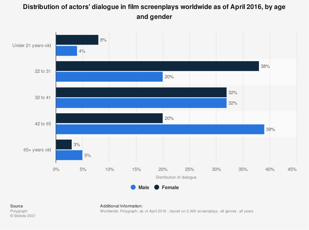 Statistic: Distribution of actors' dialogue in film screenplays worldwide as of April 2016, by age and gender | Statista