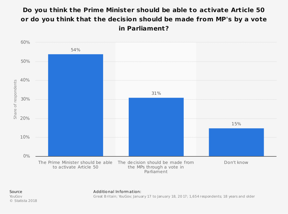 Statistic: Do you think the Prime Minister should be able to activate Article 50 or do you think that the decision should be made from MP's by a vote in Parliament? | Statista