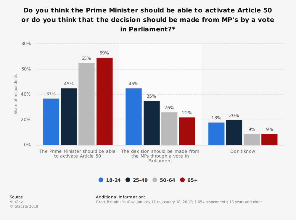 Statistic: Do you think the Prime Minister should be able to activate Article 50 or do you think that the decision should be made from MP's by a vote in Parliament?* | Statista