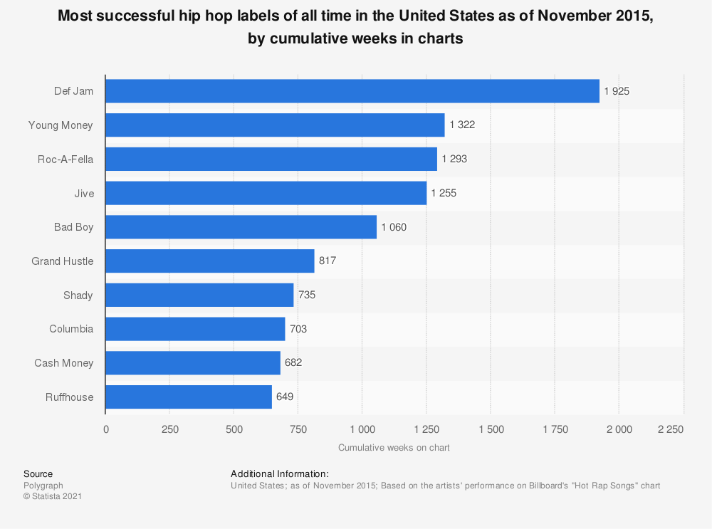 Statistic: Most successful hip hop labels of all time in the United States as of November 2015, by cumulative weeks in charts  | Statista