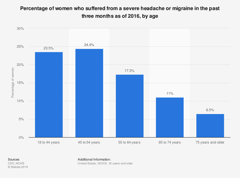 Statistic: Percentage of women who suffered from a severe headache or migraine in the past three months as of 2016, by age | Statista