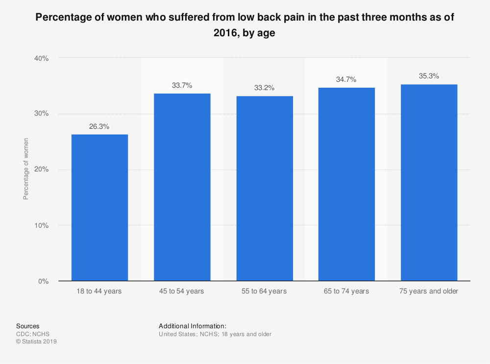 Statistic: Percentage of women who suffered from low back pain in the past three months as of 2016, by age | Statista