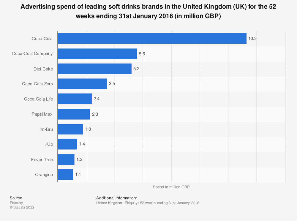 Statistic: Advertising spend of leading soft drinks brands in the United Kingdom (UK) for the 52 weeks ending 31st January 2016 (in million GBP) | Statista