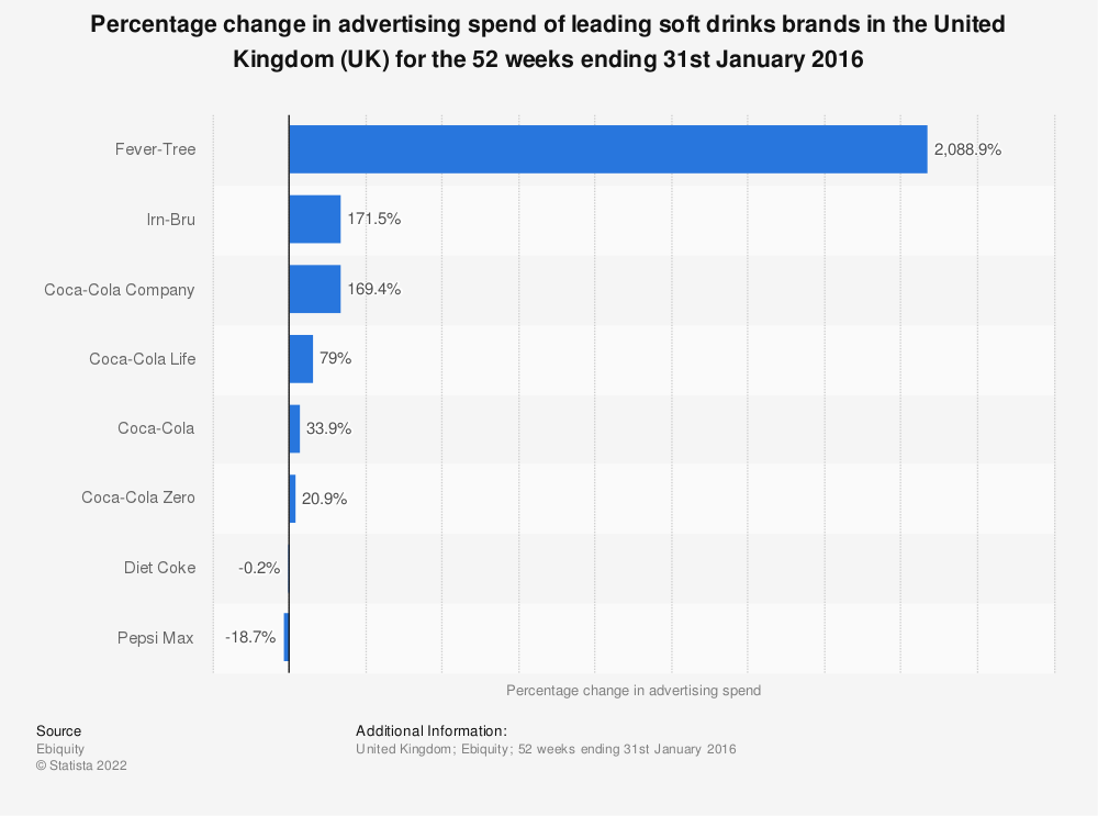 Statistic: Percentage change in advertising spend of leading soft drinks brands in the United Kingdom (UK) for the 52 weeks ending 31st January 2016 | Statista