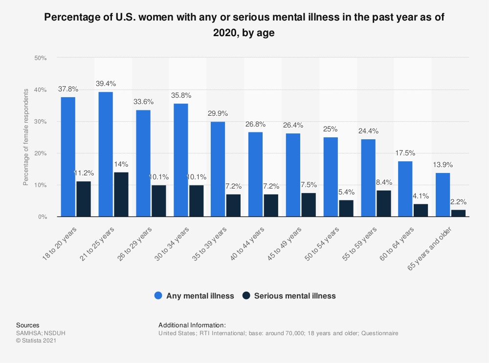 Statistic: Percentage of U.S. women with any or serious mental illness in the past year as of 2018, by age | Statista