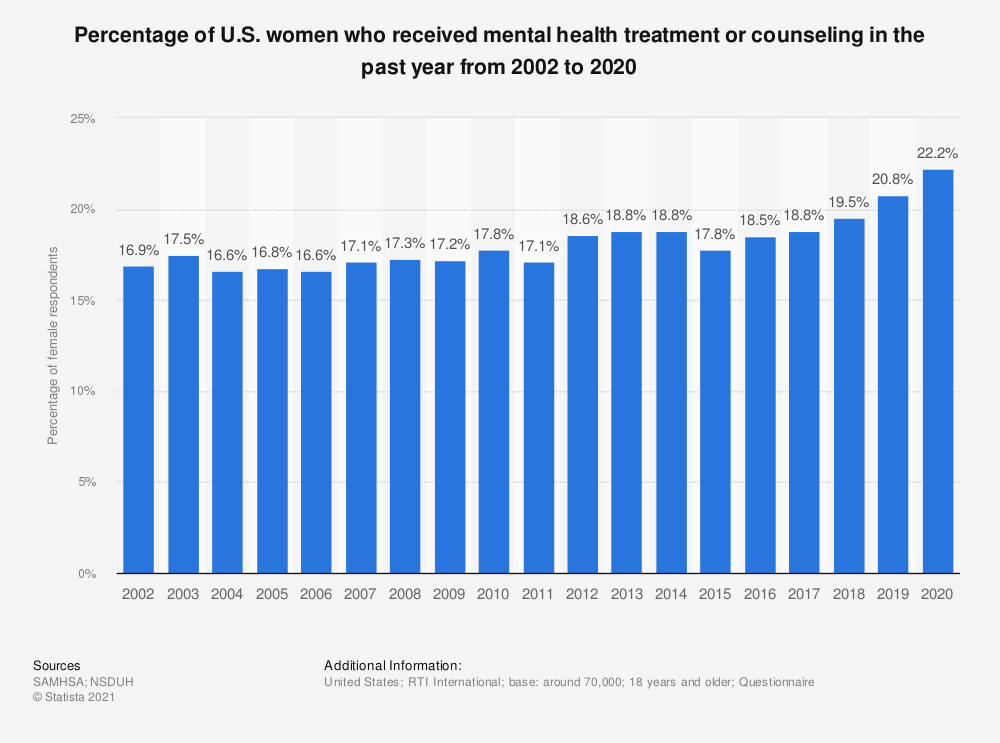 Statistic: Percentage of U.S. women who received mental health treatment or counseling in the past year from 2002 to 2018 | Statista