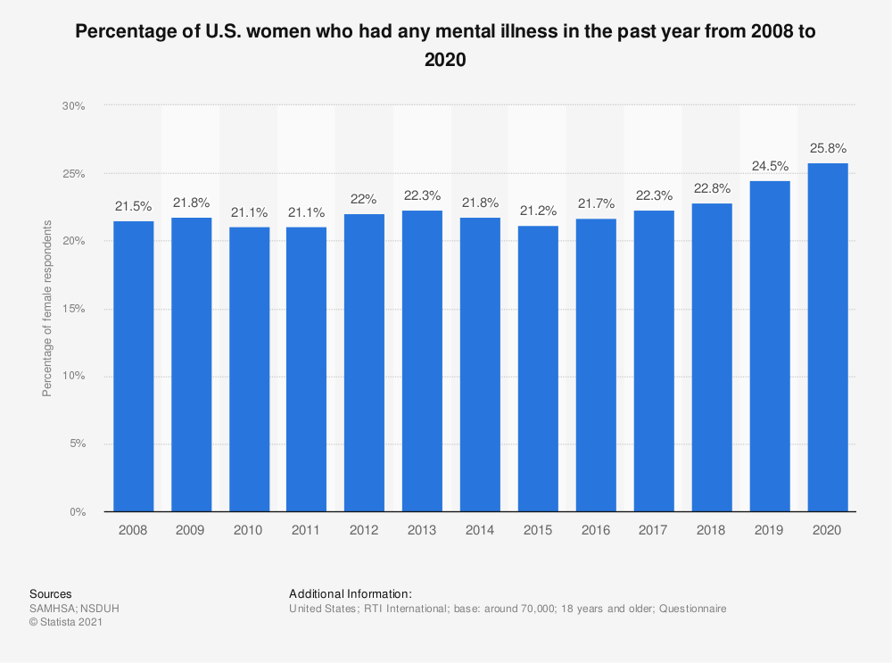 Statistic: Percentage of U.S. women who had any mental illness in the past year from 2008 to 2018 | Statista