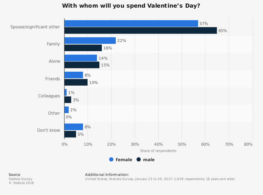 Statistic: With whom will you spend Valentine's Day? | Statista