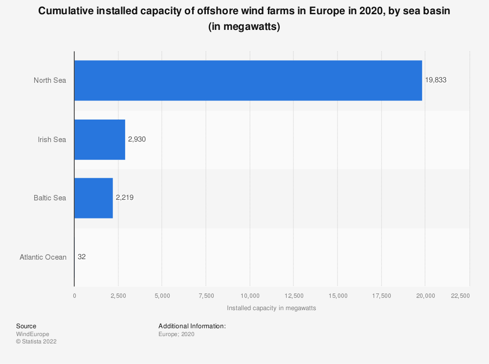 Statistic: Cumulative installed capacity of offshore wind farms in Europe in 2020, by sea basin (in megawatts) | Statista
