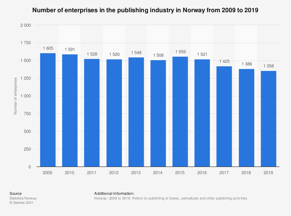 Statistic: Number of enterprises in the publishing industry in Norway from 2009 to 2019 | Statista