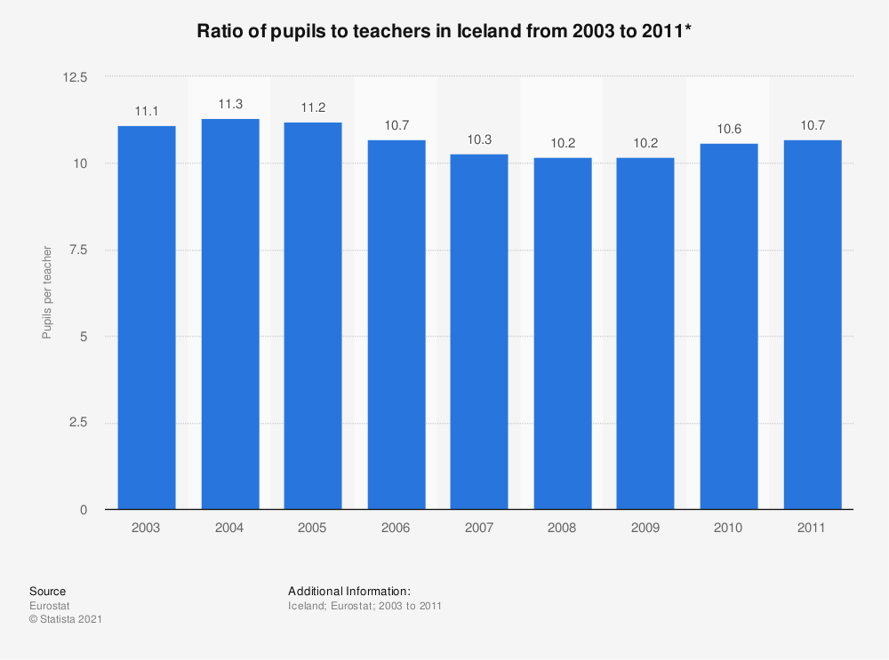 Statistic: Ratio of pupils to teachers in Iceland from 2003 to 2011*   Statista
