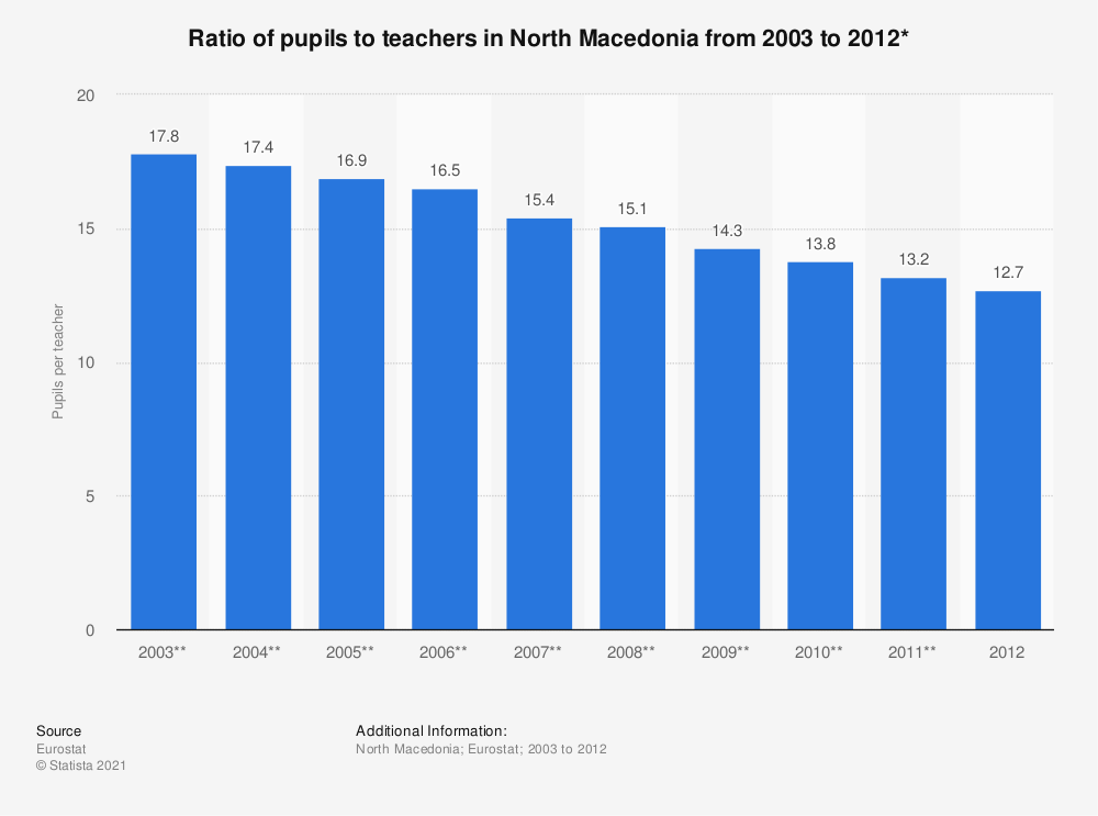 Statistic: Ratio of pupils to teachers in North Macedonia from 2003 to 2012* | Statista
