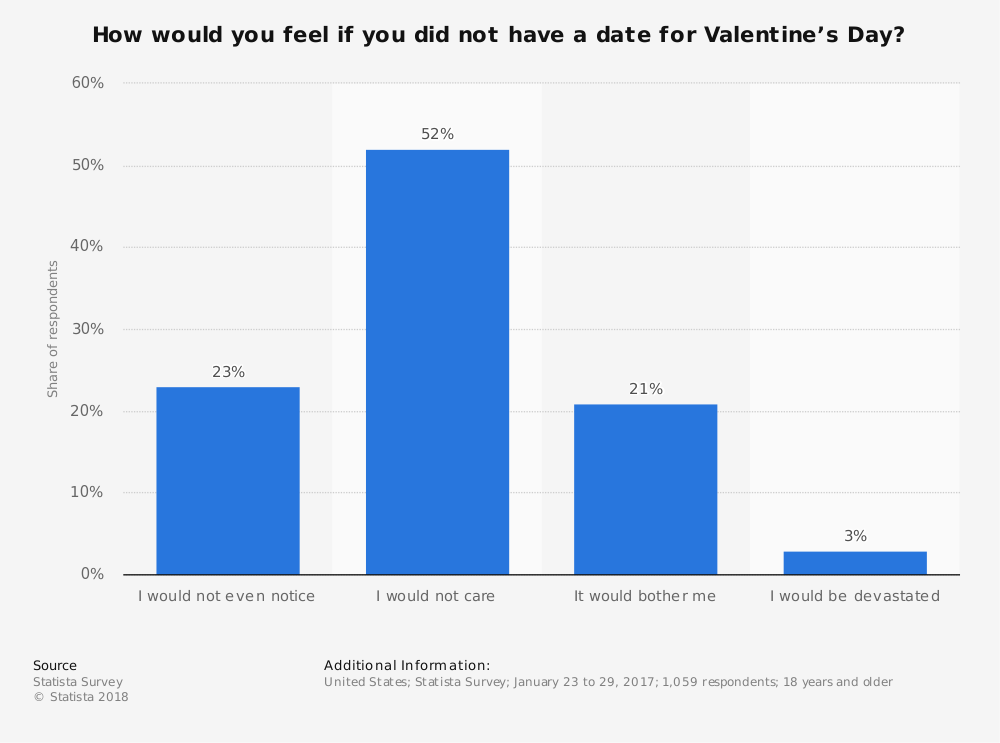 Statistic: How would you feel if you did not have a date for Valentine's Day? | Statista
