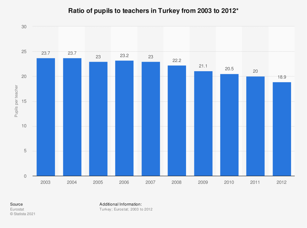Statistic: Ratio of pupils to teachers in Turkey from 2003 to 2012*   Statista
