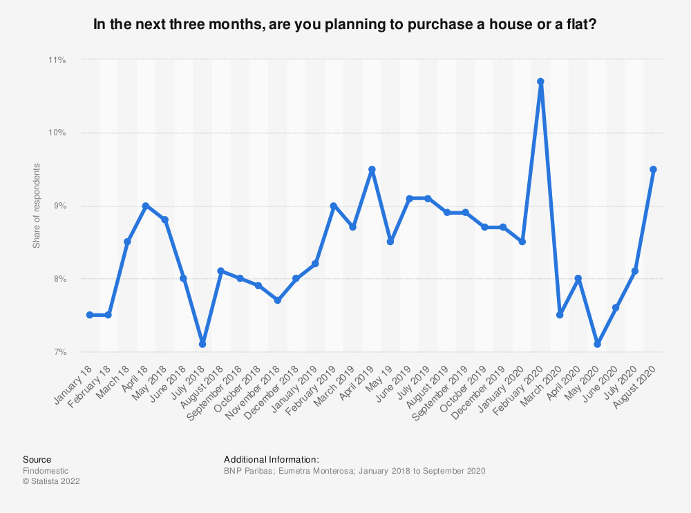 Statistic: In the next three months, are you planning to purchase a house or a flat? | Statista