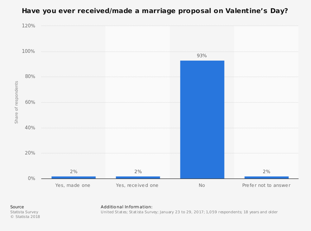 Statistic: Have you ever received/made a marriage proposal on Valentine's Day? | Statista