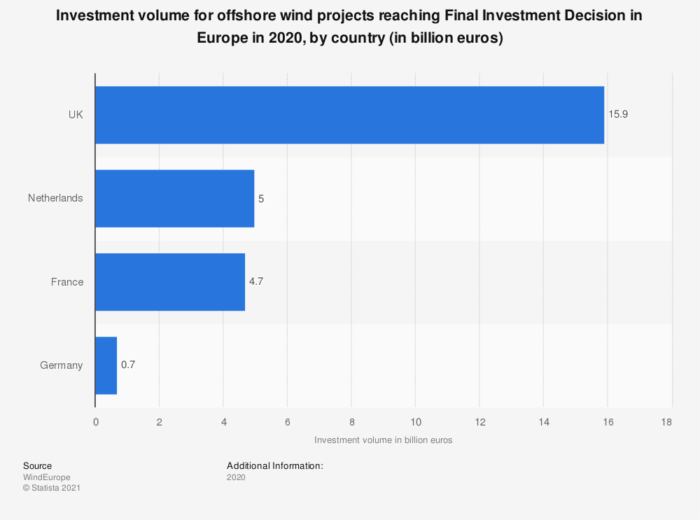 Statistic: Investment volume for offshore wind projects reaching Final Investment Decision in Europe in 2019, by country (in billion euros) | Statista