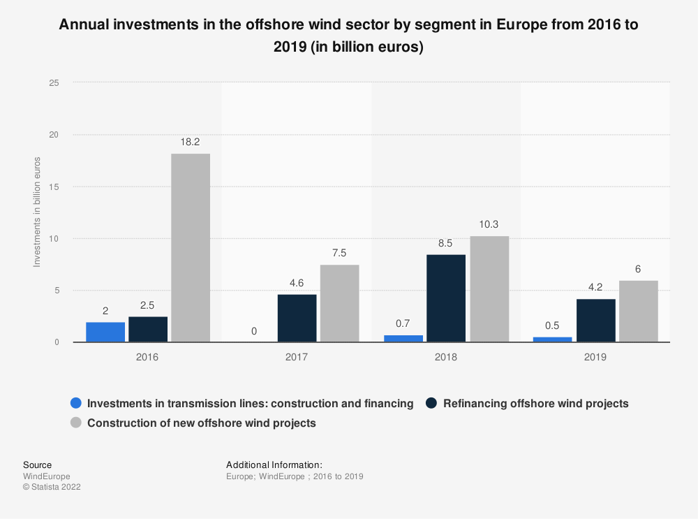 Statistic: Annual investments in the offshore wind sector by segment in Europe from 2016 to 2019 (in billion euros) | Statista