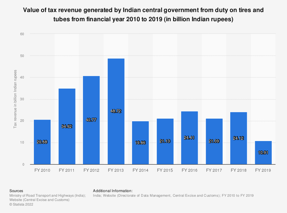 Statistic: Value of tax revenue generated by Indian central government from duty on tires and tubes from financial year 2010 to 2017 (in billion Indian rupees) | Statista