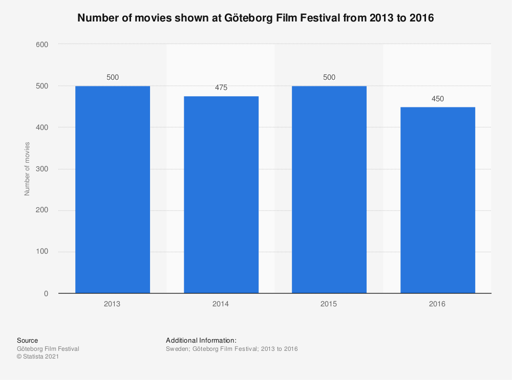 Statistic: Number of movies shown at Göteborg Film Festival from 2013 to 2016 | Statista
