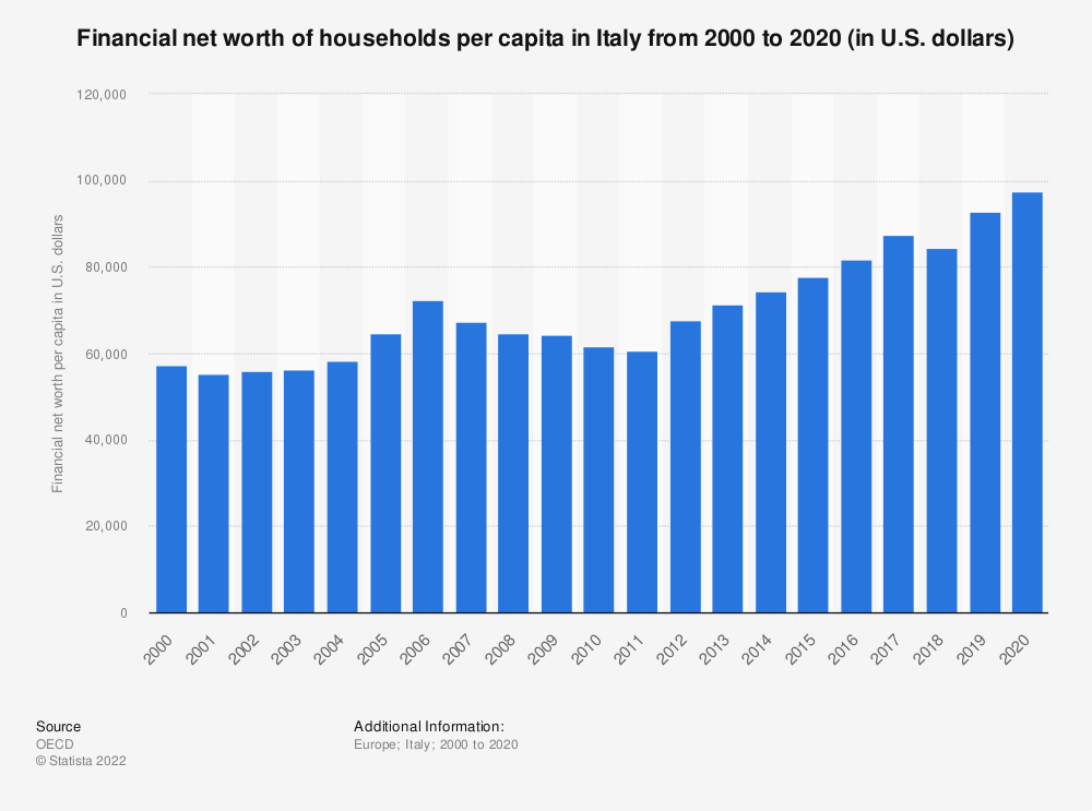 Statistic: Financial net worth of households per capita in Italy from 2000 to 2018 (in U.S. dollars) | Statista