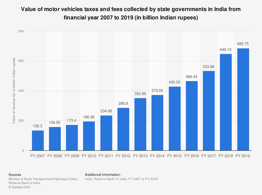 Statistic: Value of motor vehicles taxes and fees collected by state governments in India from financial year 2007 to 2016 with an estimate for financial year 2017 (in billion Indian rupees) | Statista