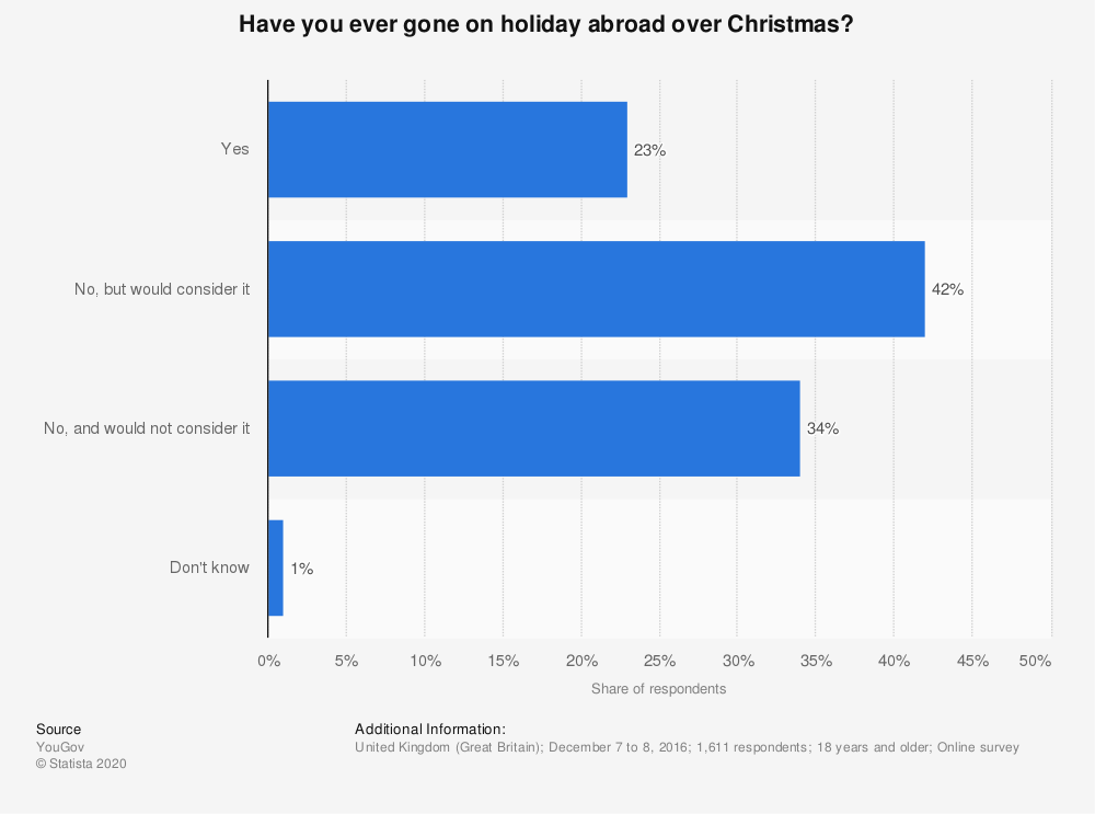 Statistic: Have you ever gone on holiday abroad over Christmas? | Statista