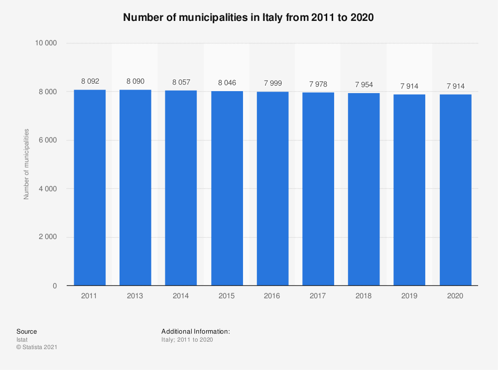 Statistic: Number of municipalities in Italy from 2011 to 2019 | Statista